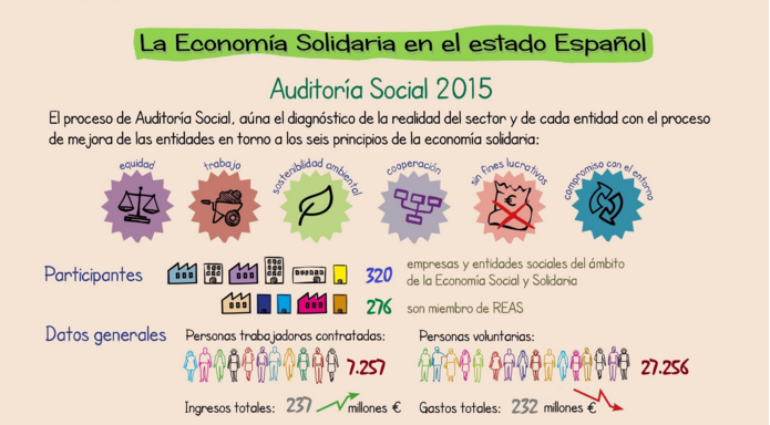 L'Economia Social i Solidària va emprar a més de 7.000 persones i va facturar 237milions