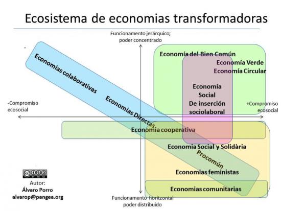 otraseconomias-550x413